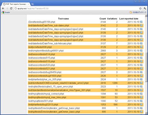 図1 PHPでテスト失敗の報告データを集計しているサイト。今回の例で失敗しているテストが上位を占めている。