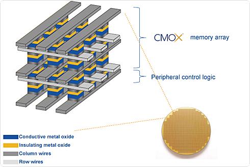 Unity Semiconductorが開発したCMOxメモリの模式図(Unity Semiconductorのホームページ説明資料より)