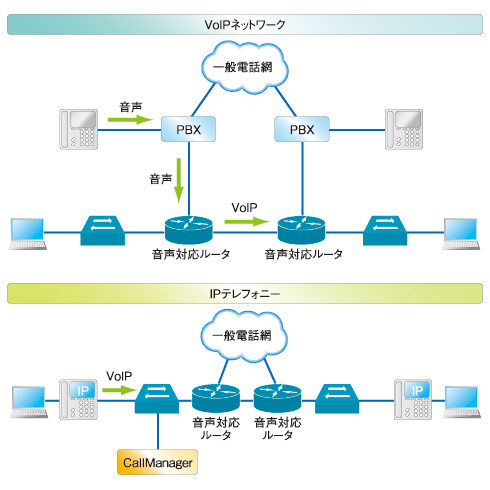 図1 VoIPネットワークとIPテレフォニーの違い。IPテレフォニーなら、IPネットワークにそのまま電話を接続できる