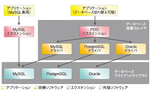 図2 抽象化レイヤとアプリケーション、各データベースクライアントライブラリの関係