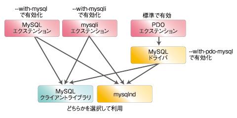 図3 MySQLのエクステンションやドライバの関係