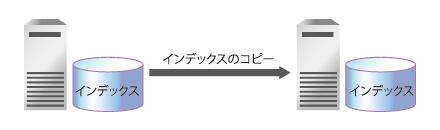 図5 レプリケーション