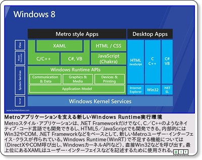 Windows 8 Developer Previewの概要 − @IT via kwout