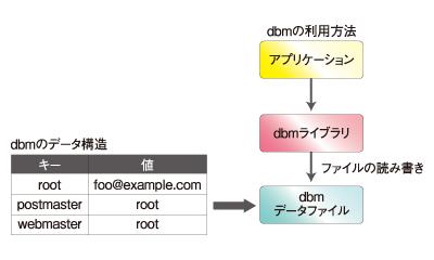 図1 dbmのデータ形式と利用方法