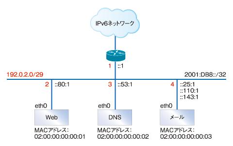 図1 設定例のネットワーク図