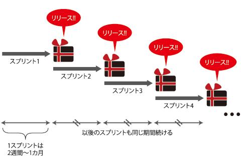 図1 スプリント