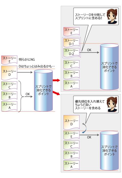 図3 ストーリーがはみ出た場合