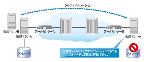 図1 ライブマイグレーションではストレージの移動が課題に
