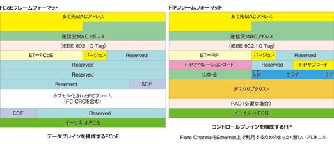 図2 FCoEのフレーム構造