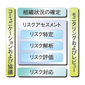 図1 リスクマネジメントの全体フロー
