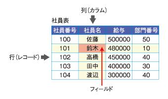 図1 RDBMSは、データを行と列から成る表形式で扱う