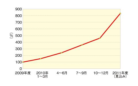 図1:Web業界における求人案件増加率