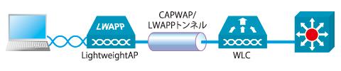 図1 コントローラベースWLANソリューションのトポロジ
