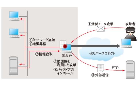 図1 RSAセキュリティに仕掛けられた攻撃の概要