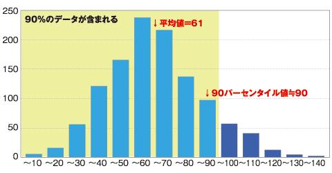 図1 測定値の頻度分布(ヒストグラム)によるパーセンタイルの説明。横軸は測定値(例えば応答時間)で、縦軸は該当するデータの個数となる