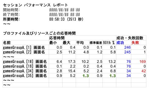 図2 エラーが多発した測定結果の実例。負荷テストツール「LoadTesting」のセッションレポートの一部を抜粋した