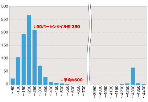 図3 ふたこぶ分布の例。90パーセンタイル値と平均値が逆転している