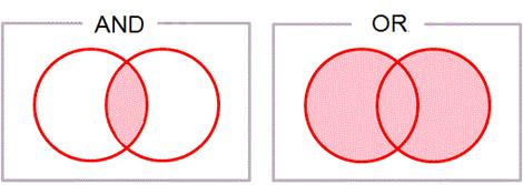 図1 ANDとORの意味を示したベン図