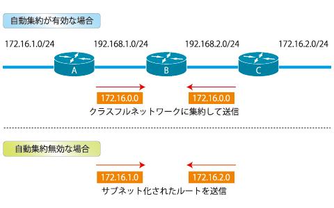 図1 自動集約