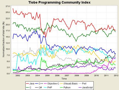 図1 最近10年のTIOBE PCIの値の推移を示したグラフ。出典:TIOBE Software。クリックすると拡大