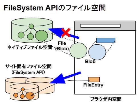 FileSystem APIのファイル空間