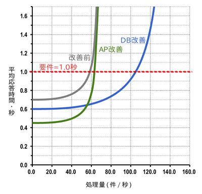 図1 秒間の処理量(横軸)と平均応答時間(縦軸)の関係