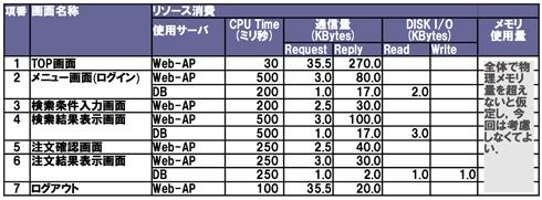 表2 各画面の性能特性(リソース使用量)