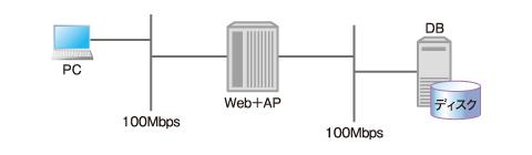 図1 開発環境(リソース使用量の測定環境)