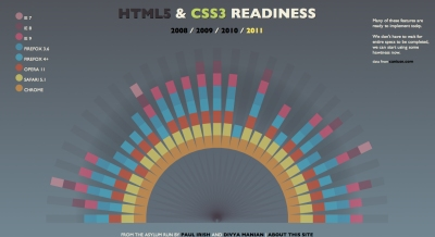 HTML5 & CSS3 Readiness