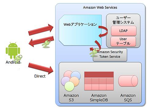図2 クライアント用アクセスキーを利用したAWSサービスへの直接アクセス