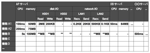 図1 ソフトウェアの資源使用量(S)の中身のイメージ
