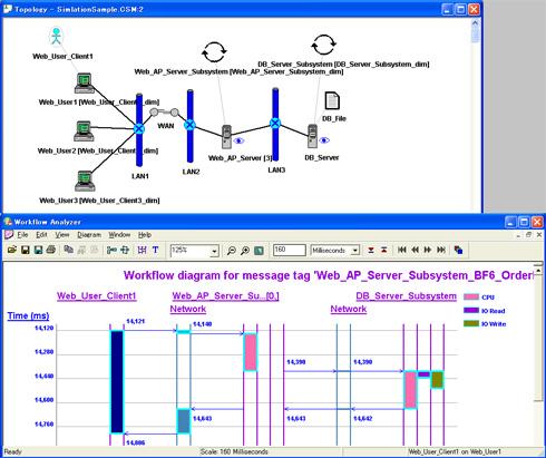 図2 複雑な待ち行列ネットワーク