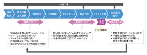 図3 性能評価の適用タイミング