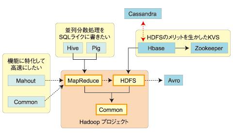 図2 「Hadoopファミリ」の家族構成