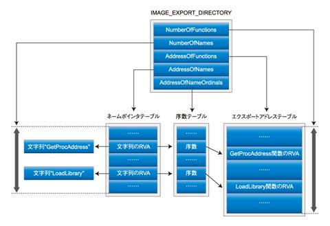 図1 エクスポート関数に関するテーブル(クリックすると拡大します)