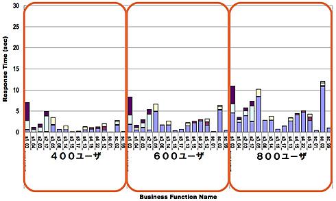図4 改善策を施した上で、図3と同じ条件で行った応答時間の予測