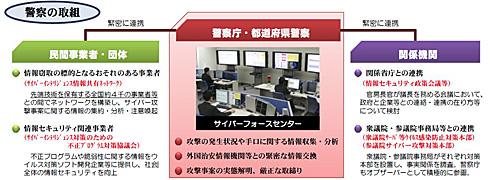 図1 情報セキュリティ政策会議 第28回会合 報道発表資料 PDF P33から引用 警察庁の取り組み