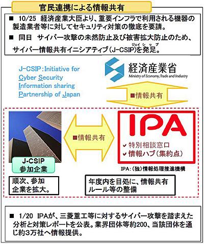 図3 情報セキュリティ政策会議 第28回会合 報道発表資料 PDF P37から引用 経済産業省の取り組み