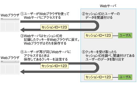 図1 セッションの処理の流れ