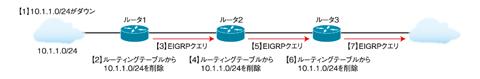 図1 EIGRPクエリ(クリックで拡大)