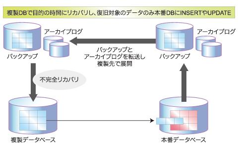 複製データベースの作成方法とオブジェクト単位・行単位の不完全リカバリの概念図