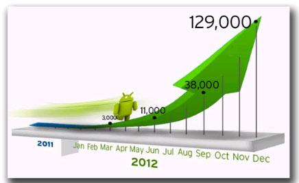 画面1 Android端末を標的とした不正プログラムの増加傾向(TrendLabs SECURITY BLOGより)
