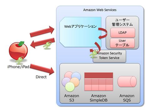 図1 従来のAWSサービスへのアクセス