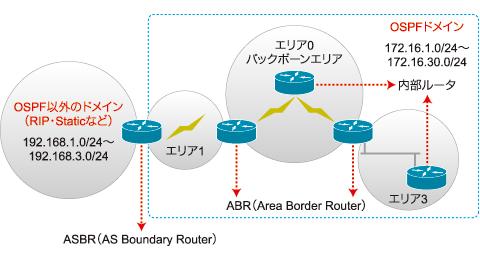 図1 OSPFのルータ種類