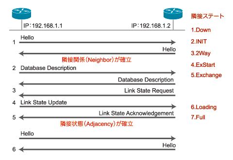 図2 OSPFパケットと状態遷移