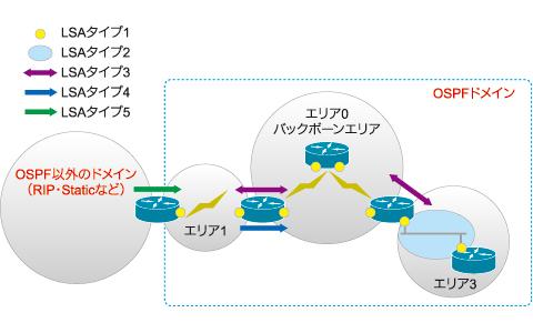 図3 LSAタイプ