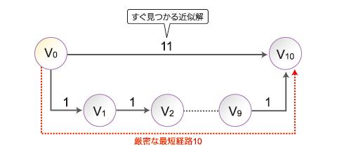 1回目のMapReduceで求まる近似解「11」と、10回目のMapReduceで求まる厳密解「10」のどちらの結果を求めますか?
