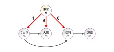 Step1:始点「東京」は隣接する「名古屋」「大阪」「福岡」へ時間を送信