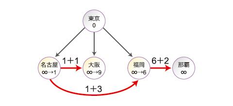Step2:名古屋では、現在値∞とメッセージの1より時間を「1」にし、隣接する大阪、福岡へ「1+それぞれへの時間」を送信。大阪では、現在値∞とメッセージの9より時間を「9」に。福岡では、現在値∞とメッセージの8より時間を「8」にし、隣接する那覇へ「6+そこへの時間」を送信