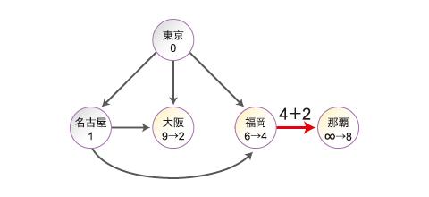 Step3:大阪では、現在値「9」とメッセージの2より時間を「2」に。福岡では、現在値「6」とメッセージの4より時間を「6」にし、隣接する那覇へ「4+そこへの時間」を送信。那覇では、現在値∞とメッセージの8より時間を「8」に